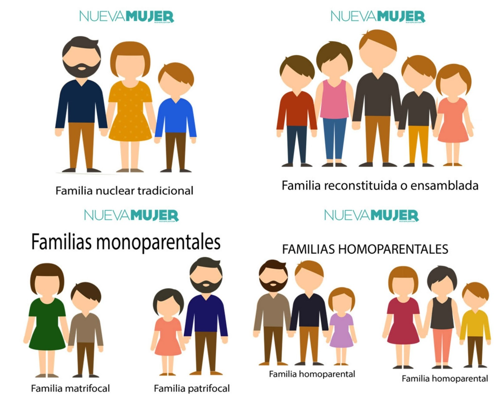 Sociedad familia y educaci n diario de clase la familia Tipos de familia nuclear