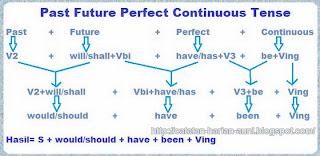 formula of tenses