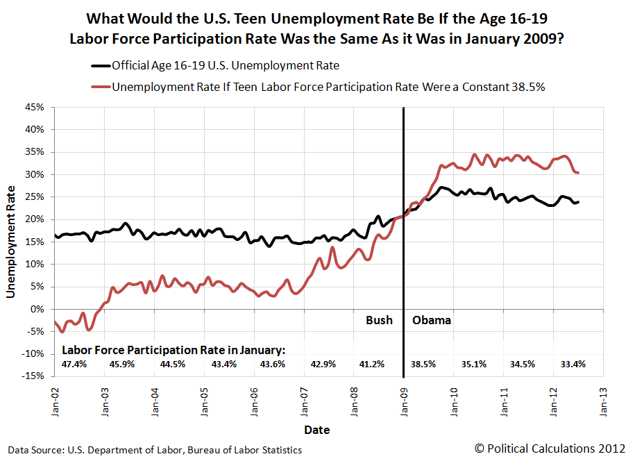 What Would the U.S. Unemployment Rate For Teens Be If Their Labor Force Participation Rate Was the Same As it Was in January 2009?