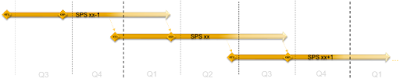 Understand HANA SPS and supported Operating Systems