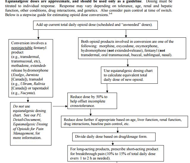 Ask Dis Oral Morphine Oxycodone Conversion