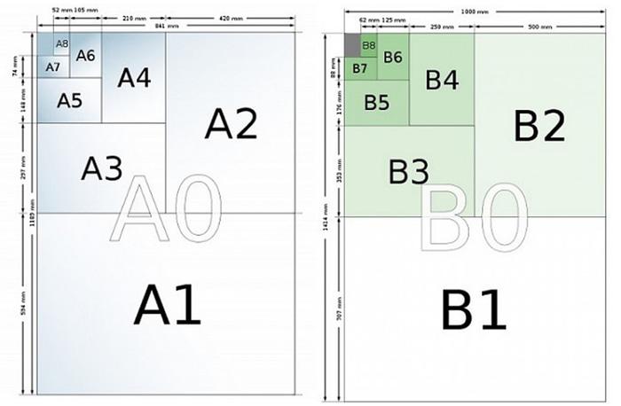 Hasil gambar untuk kertas gambar teknik seri a dan b
