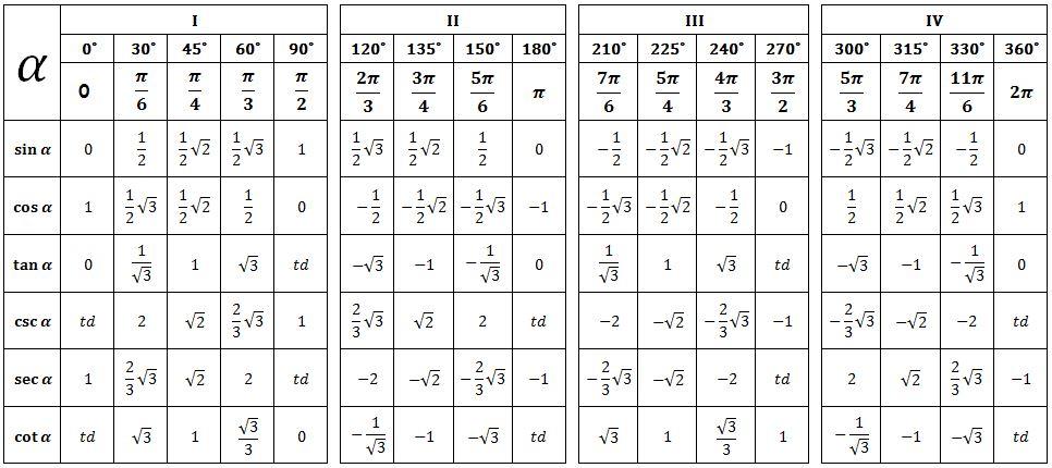 20/04/2021· sudut sin cos tan; Rumus Trigonometri Kelas 11 Lengkap Beserta Contohnya Sains Seru