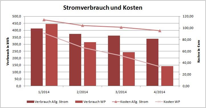 Hum S Baublog Wirkungsgrad Warmepumpe Arbeitszahl