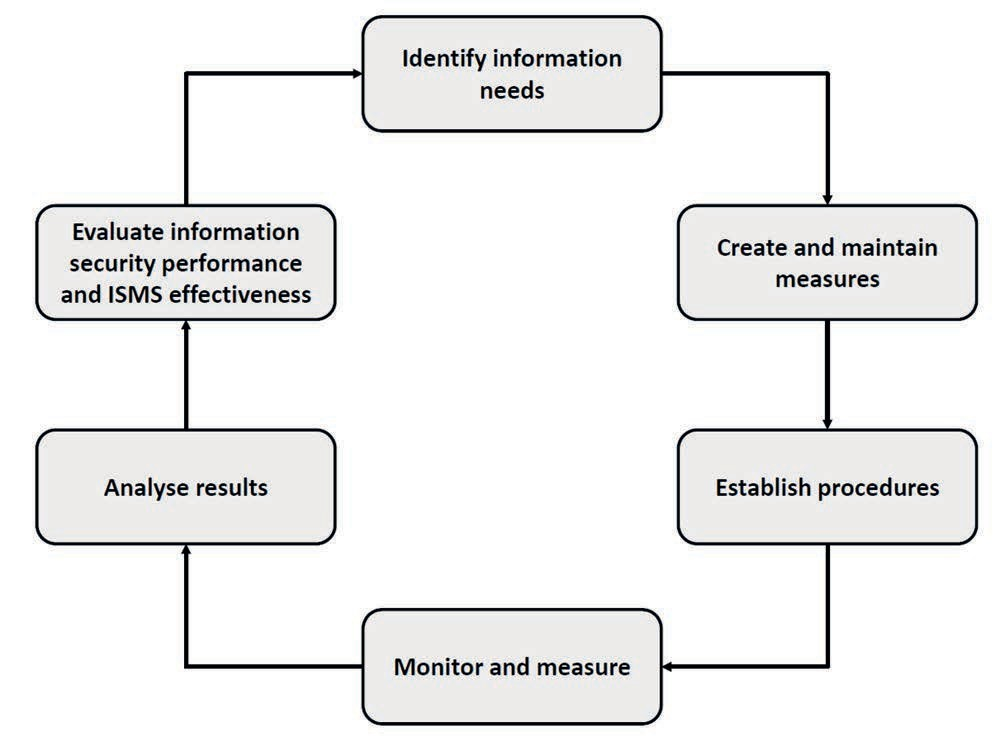 Information Security Management System ISO/IEC 27004