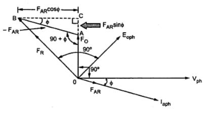 Voltage regulation of synchronous machine by M.M.F method