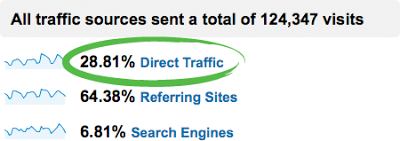 Email Marketing Direct Traffic