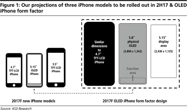 Next iPhone Could Have a Big Screen