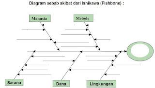 Gambar Diagram Sebab Akibat dari Ishikawa (Fisbone)