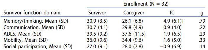図:脳卒中患者の機能の自己評価と介護者による評価の食い違い
