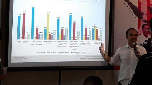 Survei Charta Politika: Jokowi-Ma'ruf Dinilai Tidak Dipercaya, Prabowo-Sandi Belum Berpengalaman