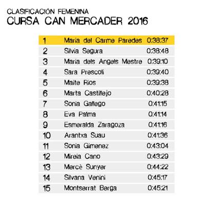 Clasificación Femenina Cursa Can Mercader 2016