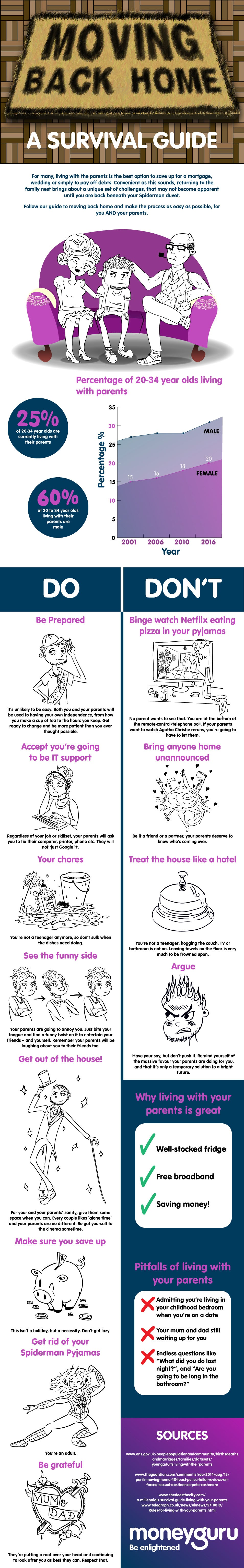 Moving Back Home: A Survival Guide #infographic