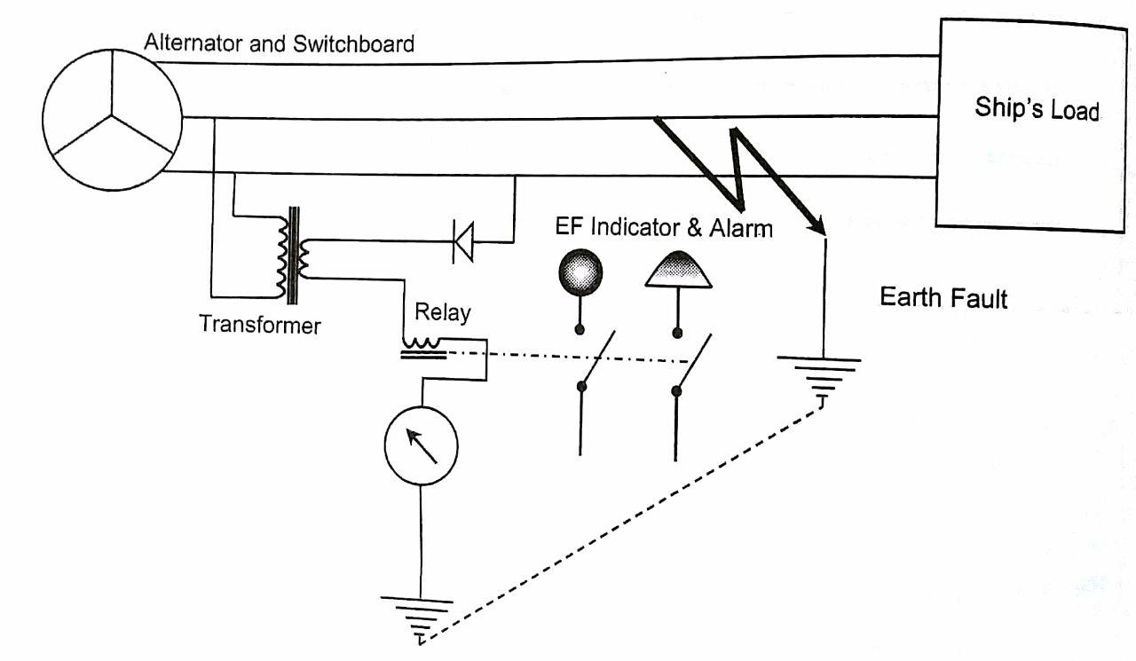 hight resolution of e f indicator instrument type