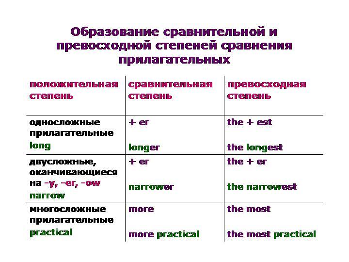 English lives here: Конспект степени сравнения прилагательных. Как ...