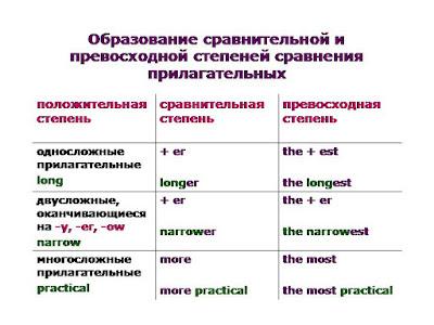 образовать степени сравнения прилагательных в английском