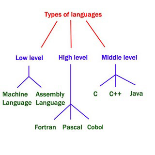 Types of Programming Language - Smart Code For YOU