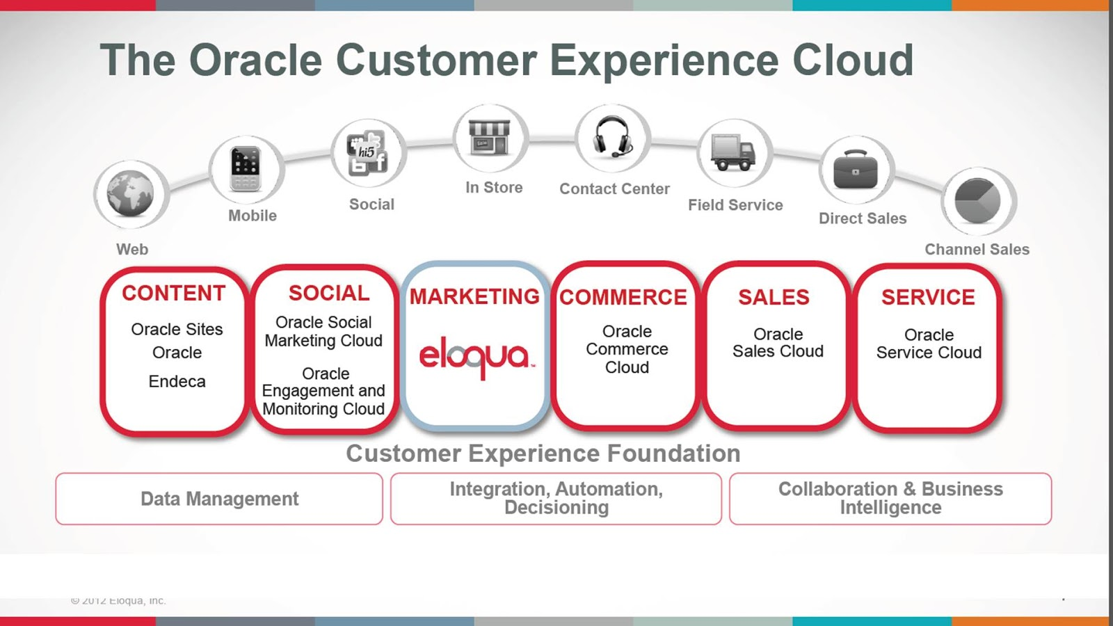 Oracle buys eloqua winners and losers for b2b marketing oracle buys eloqua winners and losers for b2b marketing automation xflitez Gallery