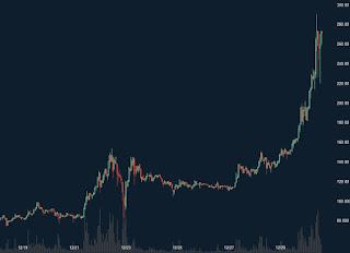 リップルの上昇はビットコインをも凌駕!