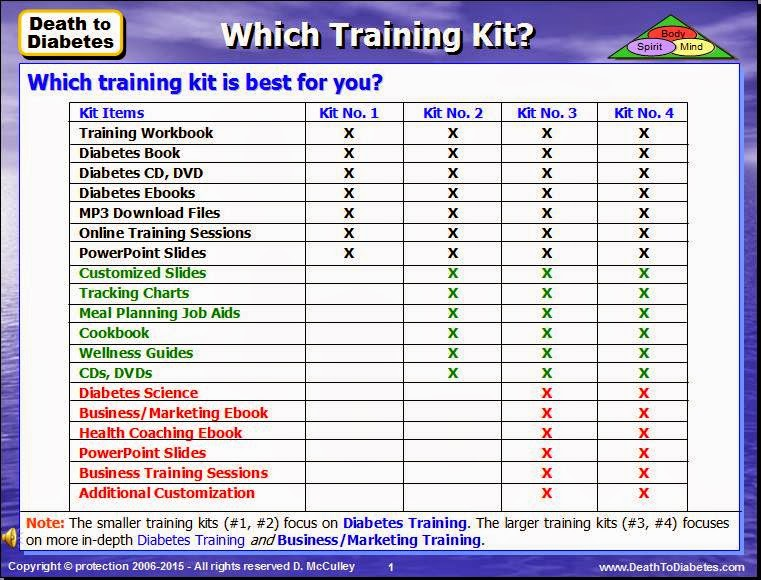 Which Training Kit Is Best for You?