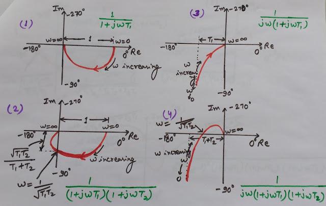 Polar Plots, Polar plots of Transfer Functions, Nyquist Plots, Polar Plots of Transfer Functions in control engineering