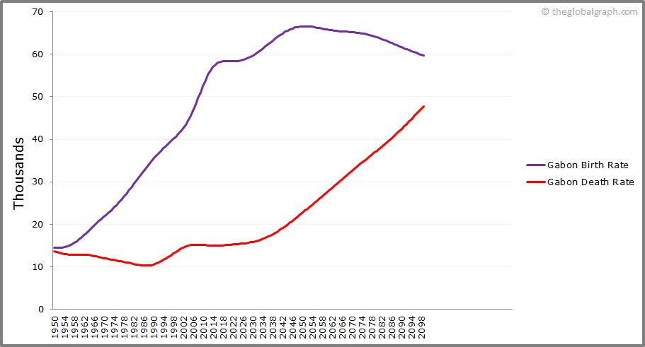 Gabon  Birth and Death Rate