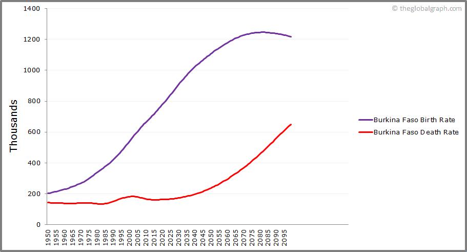 Burkina Faso  Birth and Death Rate