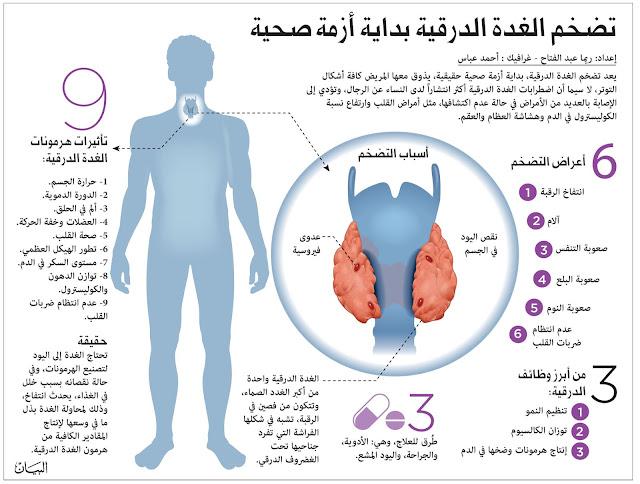 هل تشعر بزيادة مستمرة في الوزن؟ أو ألم في جميع عضلات جسمك؟ قد تحتاج للكشف عن هرمون الغدة الدرقية بإجراء فحص (TSH)