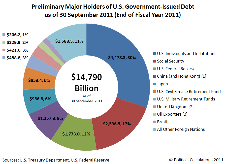Preliminary Major Holders of U.S. Government-Issued Debt as of 30 September 2011 (End of Fiscal Year 2011)