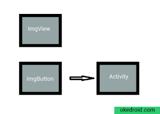 ImageView dan ImageButton