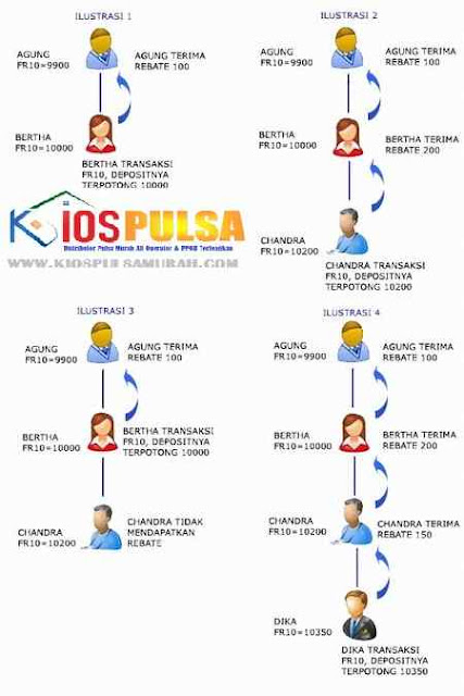 Sistem Master Dealer Kios Pulsa