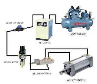 Pnematik dan Hidrolik adalah dalam Industri kelebihan dan kekurangan rumus air udara