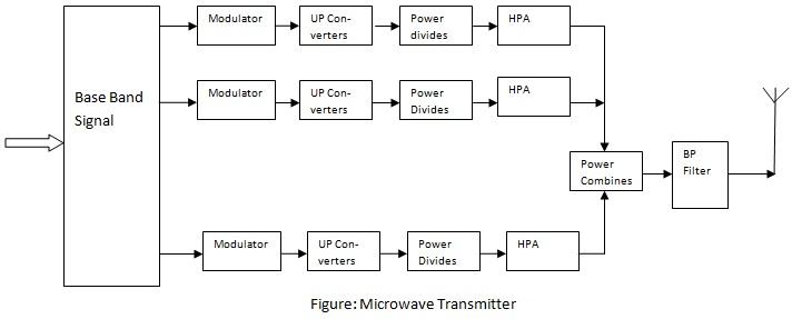 Block Diagram Of Microwave Transmitter