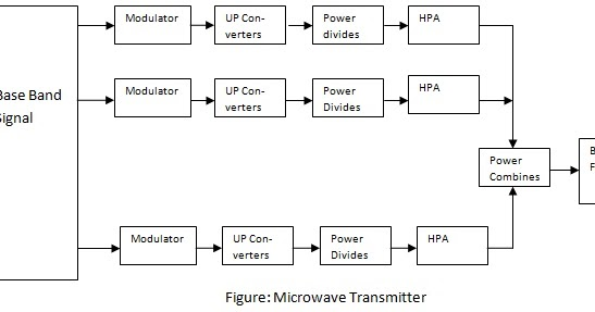 block diagram of microwave transmitter and receiver block diagram of digital communication system ppt block diagram of digital communication system ppt block diagram of digital communication system ppt block diagram of digital communication system ppt