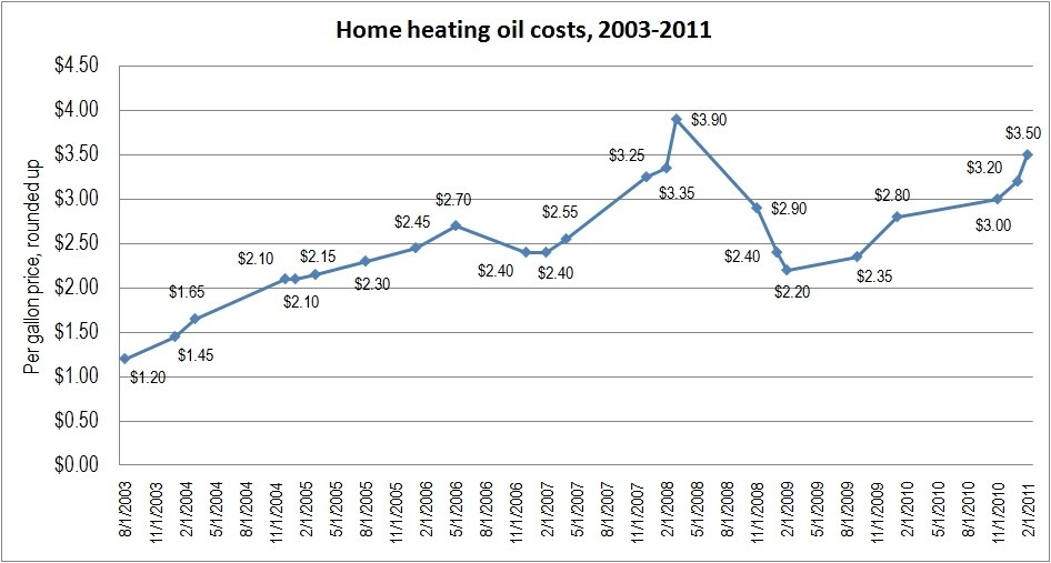 US Residential Heating Oil Price Historical Data