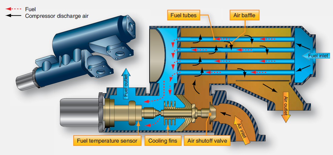 Aircraft Systems Aircraft Fuel System Components