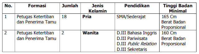 Lowongan Kerja Non PNS Terbaru Lingkungan Kantor Bupati/Wakil Bupati Cilacap Tingkat SMA D3