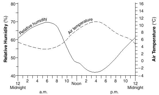 בחממה ללא בקרת אקלים מלאה, הלחות היחסית עולה עם ירידה בטמפרטורה ולהיפך במהלך היום