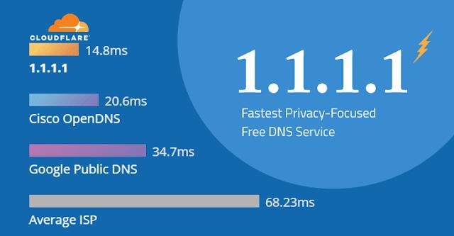 تسريع الانترنت للاندرويد