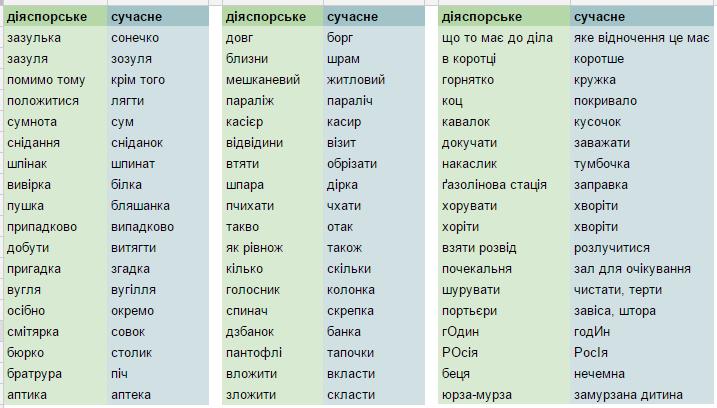 The Archaic Language of the Ukrainian Diaspora, Part II