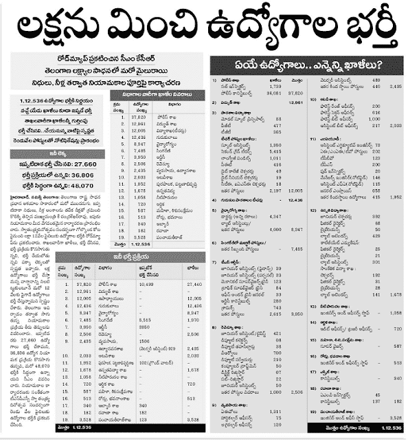 TS Govt Jobs: Various Posts to be filled by Govt. - Job bonanza for unemployed
