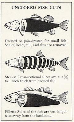 Cuts of Fish