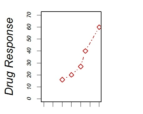 Adding text, customized axes, and legends in R