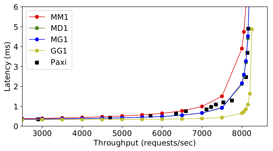 Metadata: Dissecting performance bottlenecks of strongly