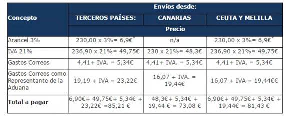 Mejores Tiendas Chinas Online: Aduanas de Canarias, Ceuta y Melilla