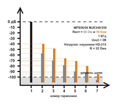 Спектр искажений однотактного повторителя в классе А на составном транзисторе (для гибридного усилителя для наушников)