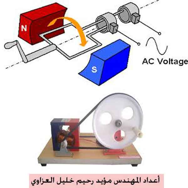 1969 Mustang Voltage Regulator Wiring Diagram likewise Gm Ad244 Ls Truck 180   Alternator moreover Motor Generator Set M G Set furthermore Motors And Selecting The Right One moreover 1229679. on electric generator alternator diagram