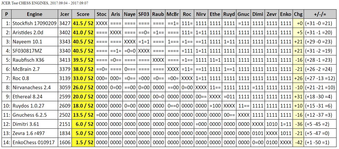 Chess Engines Diary: Stockfish 17090209 wins JCER Test CHESS