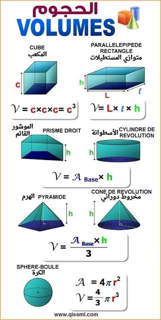 طريقة حساب حجم