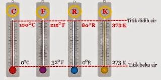 Rumus Matematika Konversi Satuan Suhu Lengkap
